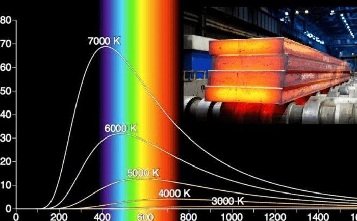How does Planck solve the blackbody radiation problem?